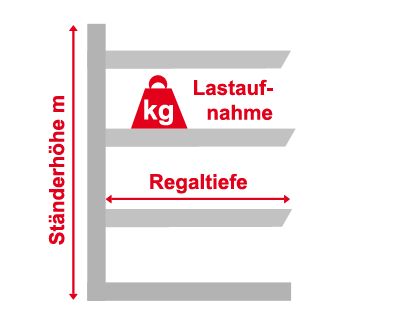 kragarmregal-grafik-formular6