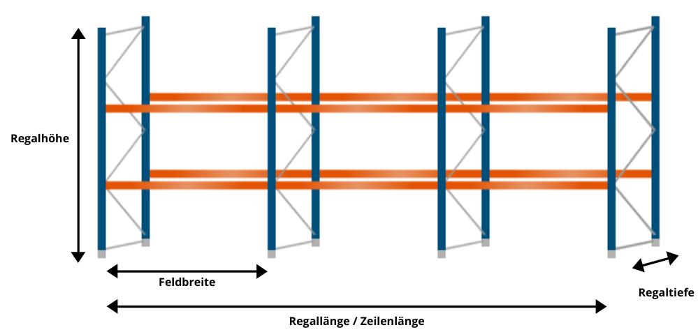 Infografik Wichtige Maße für Palettenregale Feldbreite Regalhöhe Zeilenlänge Regaltiefe